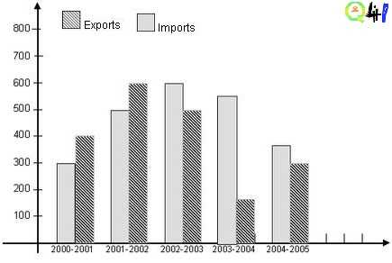 Imports-and-exports-of-a-country-from-2000-2001-to-2004-2005