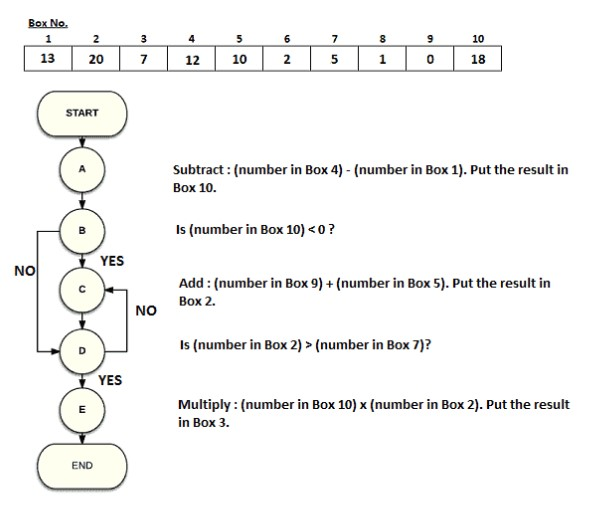 capgemini-flow-chart-mock-test-reasoning